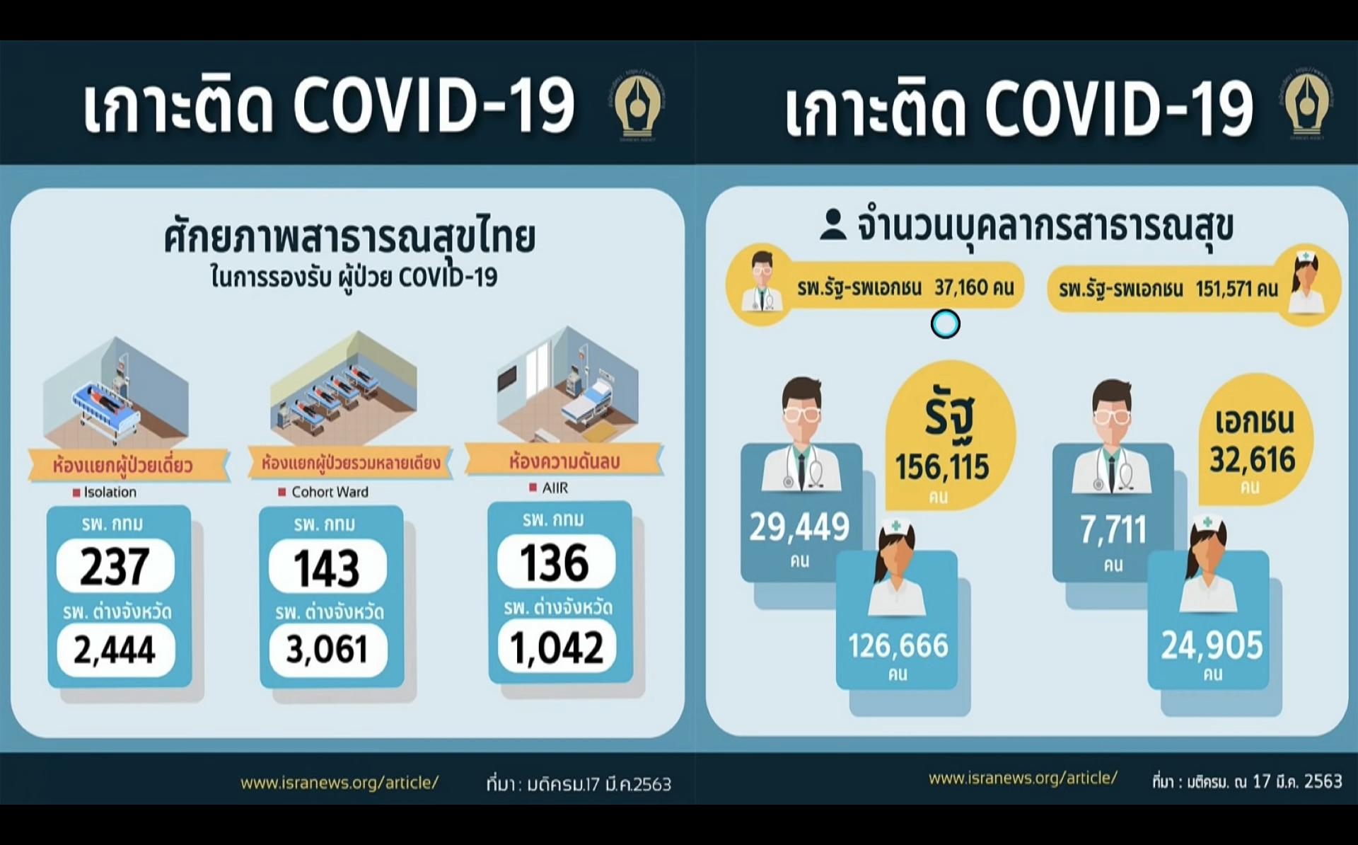 การคาดการณ์การระบาดของไวรัสโคโรนา 2019 (COVID-19)